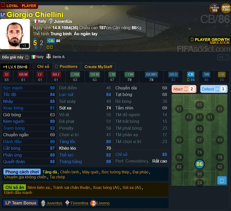 Bảng thông số của Giorgio Chiellini trong mùa giải Loyal Player.
